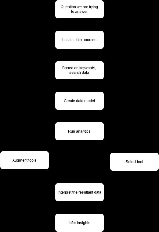 social media analytics process