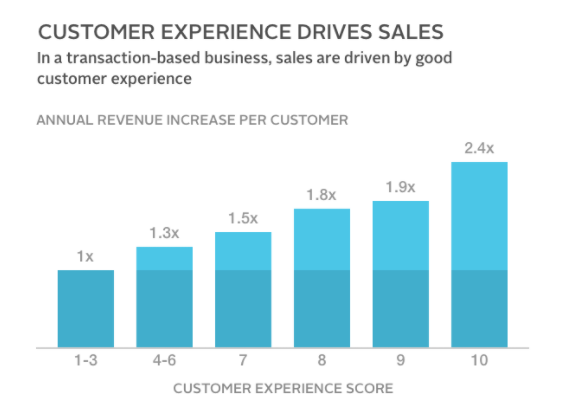 customer experience drives sales