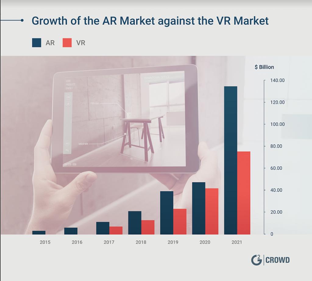 AR market and VR market comparison
