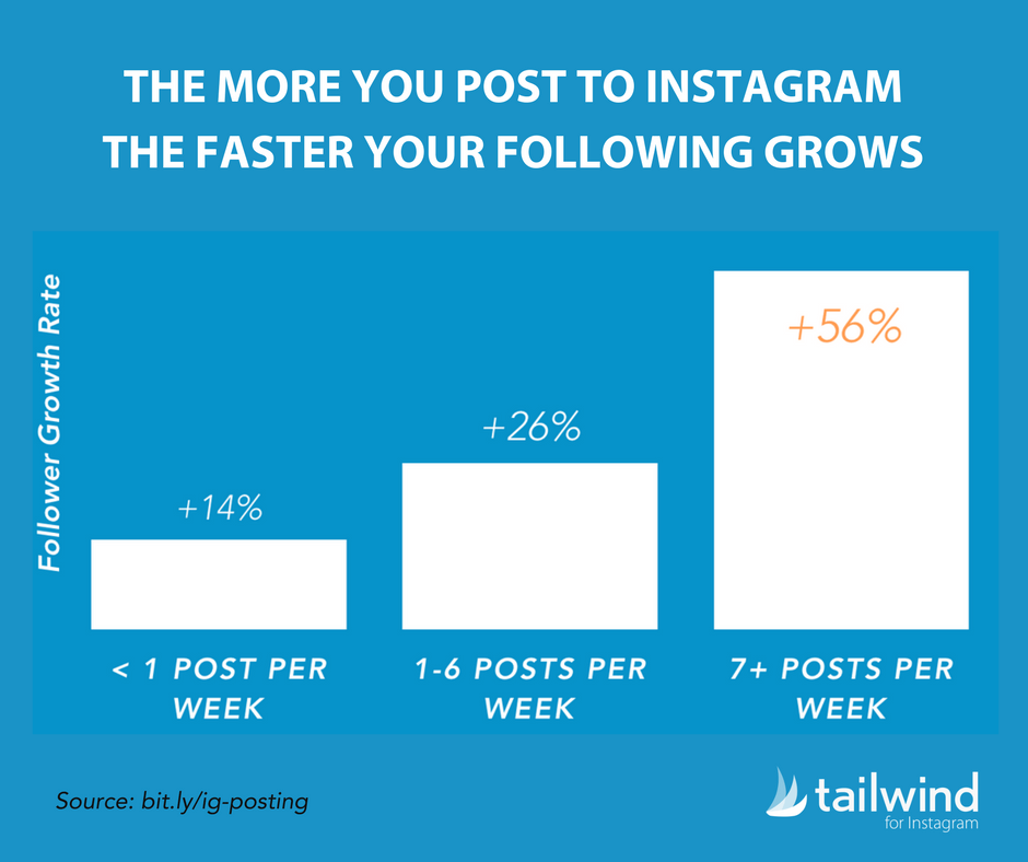 The more you post to Instagram, the faster your following grows