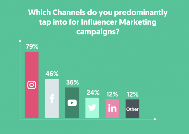 Channels for Influencer Marketing campaigns