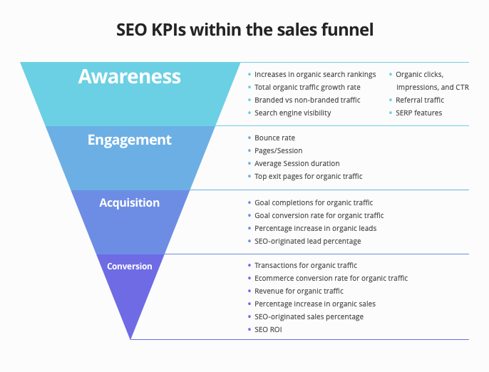 5 Tips to Combine SEO and UX to Improve Your Website 1